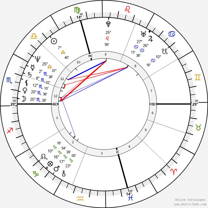 Milly Carlucci - Birth horoscope chart