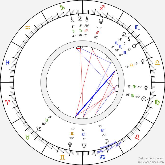 Milly Mathis - Birth horoscope chart
