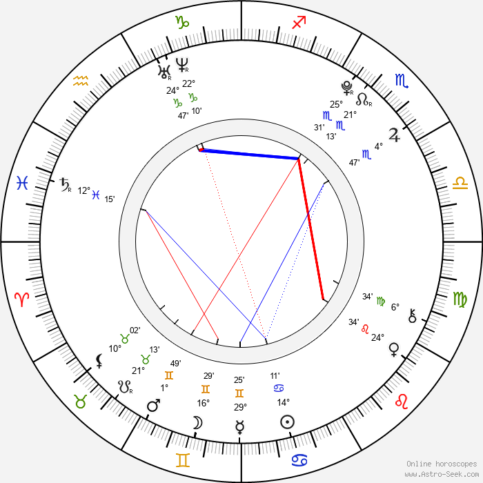 Milly Rosso - Birth horoscope chart