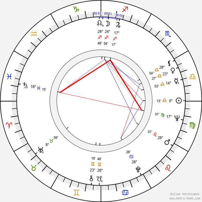 Miloň Čepelka - Birth horoscope chart