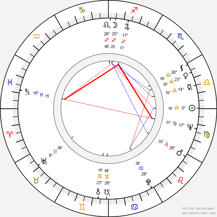 Miloň Čepelka - Birth horoscope chart