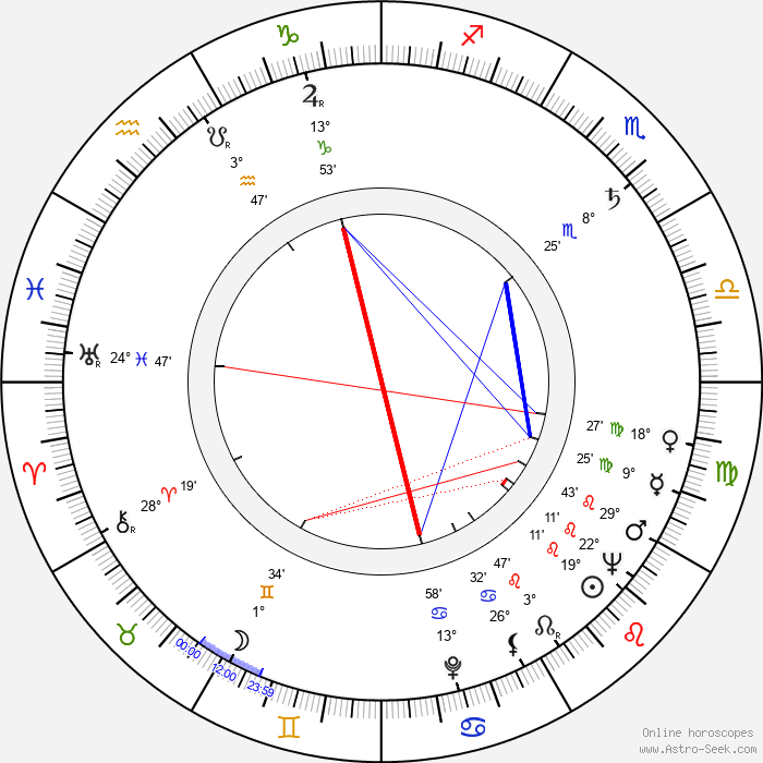Miloš Čálek - Birth horoscope chart