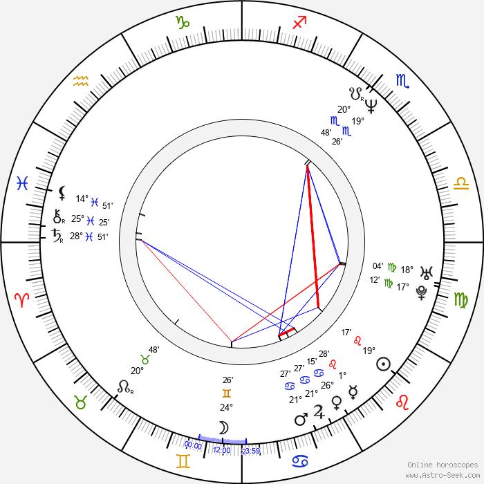 Miloš Doležal - Birth horoscope chart