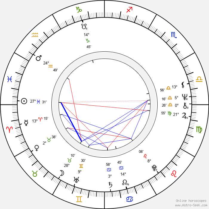 Miloš Frýba - Birth horoscope chart