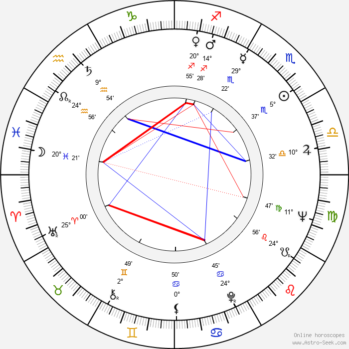 Miloš Hlavica - Birth horoscope chart
