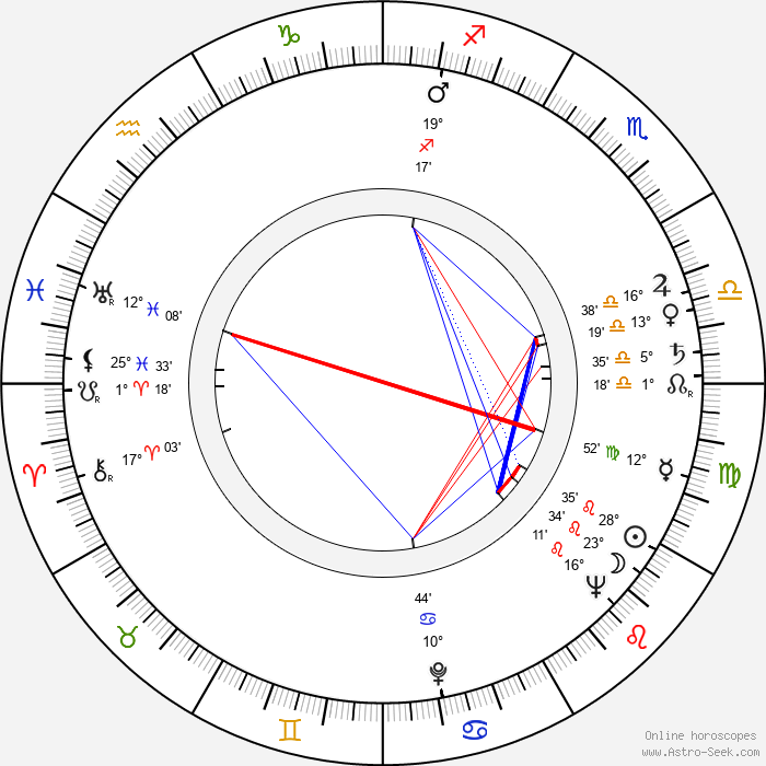 Miloš Kopecký - Birth horoscope chart