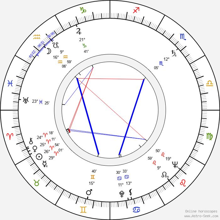 Miloš Nesvadba - Birth horoscope chart