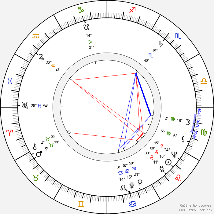 Miloš Noll - Birth horoscope chart