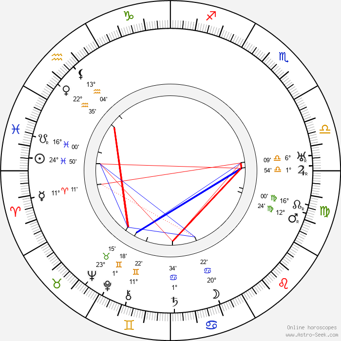 Miloš Šubrt - Birth horoscope chart