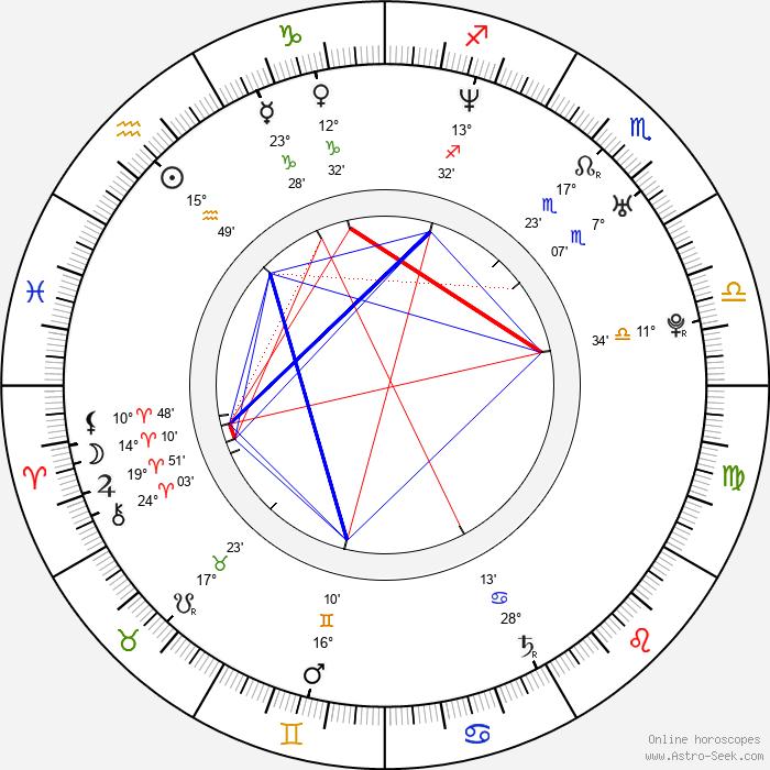 Miloš Tomić - Birth horoscope chart