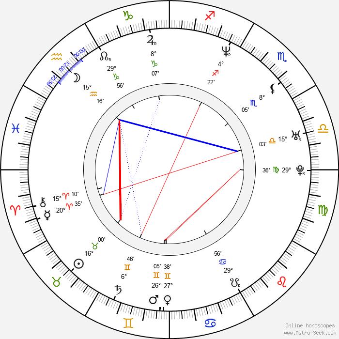 Miloš Veselý - Birth horoscope chart