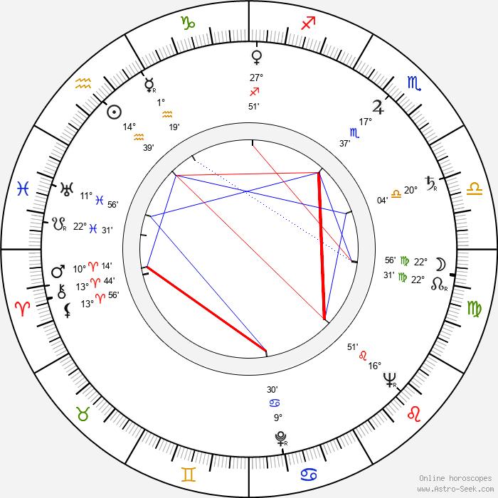 Miloslav Homola - Birth horoscope chart