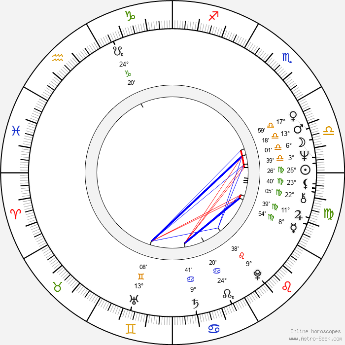 Miloslav Kopečný - Birth horoscope chart