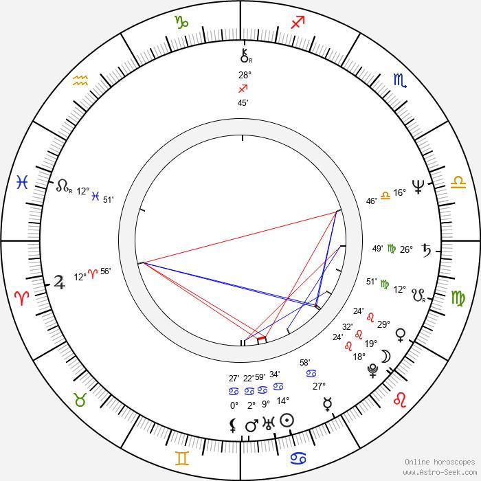 Miloslav Mejzlík - Birth horoscope chart