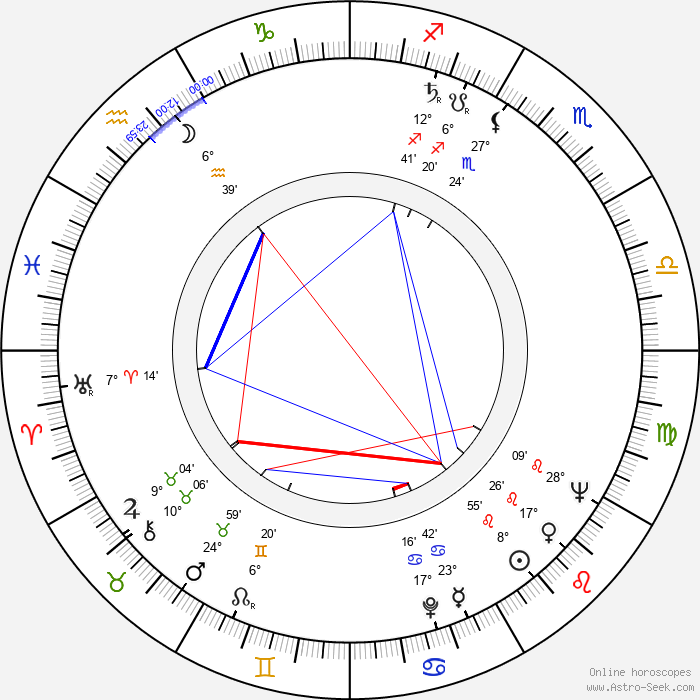 Miloslav Včala - Birth horoscope chart