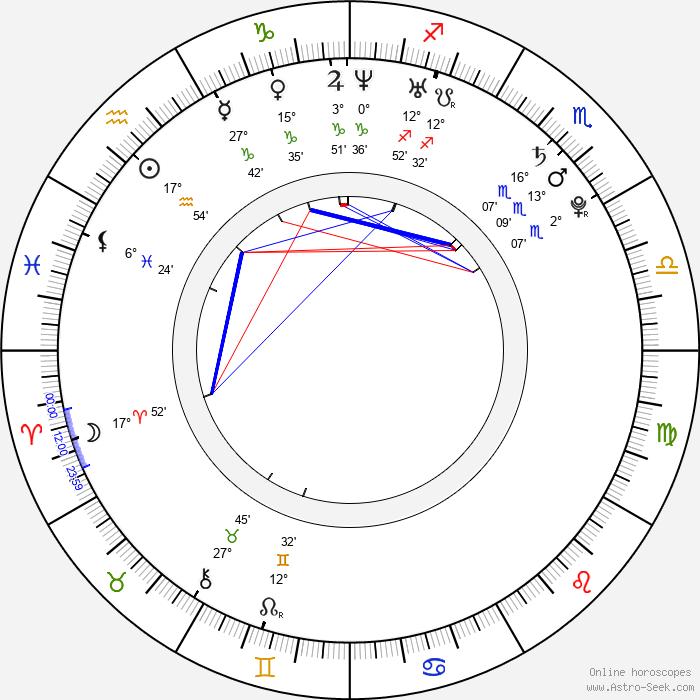 Miloslava Svobodová - Birth horoscope chart