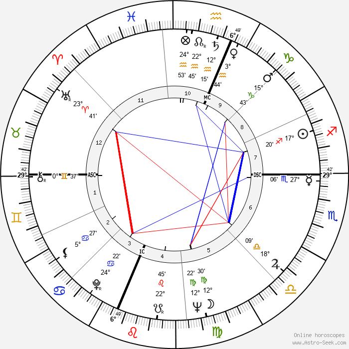Milt Campbell - Birth horoscope chart