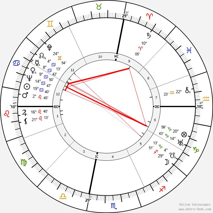 Milton Berle - Birth horoscope chart