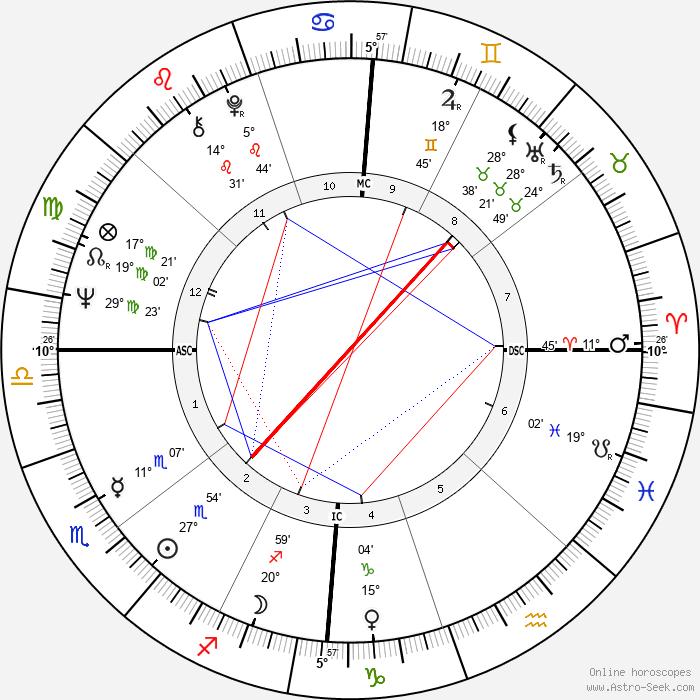 Milton Black - Birth horoscope chart