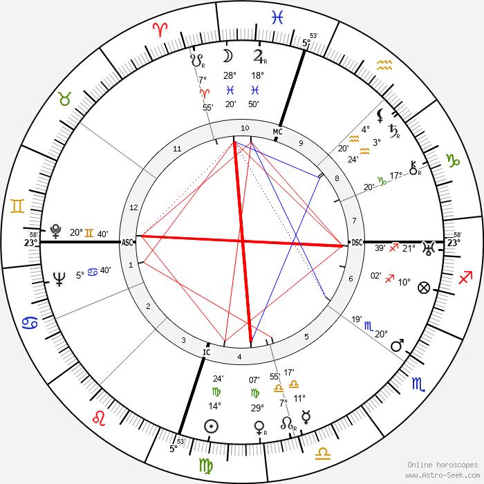 Milton Brown - Birth horoscope chart