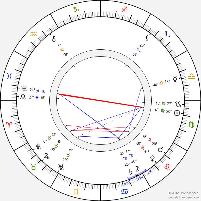 Milton Hershey - Birth horoscope chart