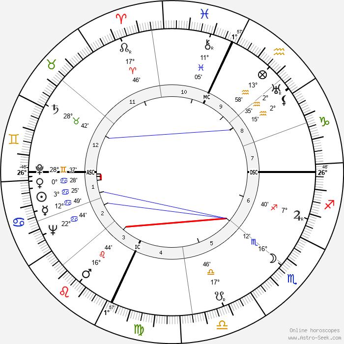 Milton Shapp - Birth horoscope chart