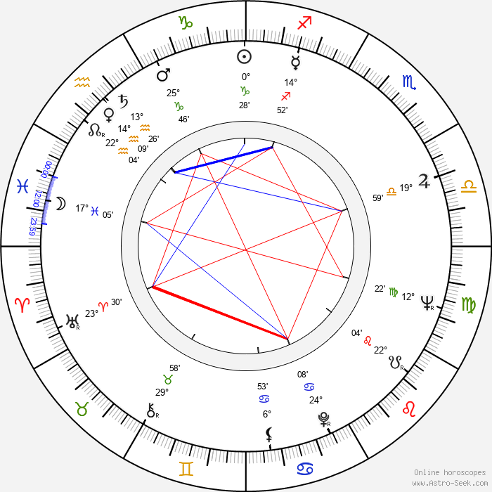 Milton Katselas - Birth horoscope chart
