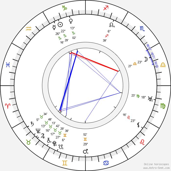 Milton Sills - Birth horoscope chart