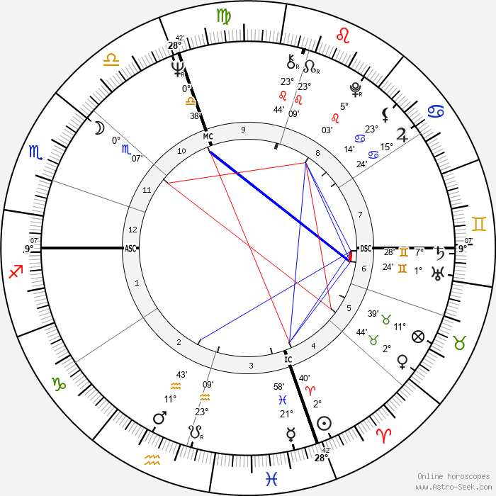 Milton Tatelman - Birth horoscope chart