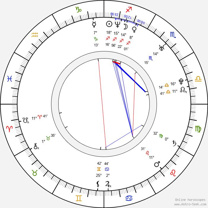 Miluše Bittnerová - Birth horoscope chart