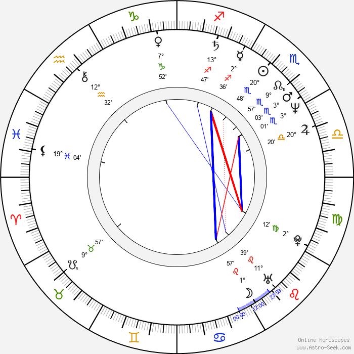 Miluše Šplechtová - Birth horoscope chart