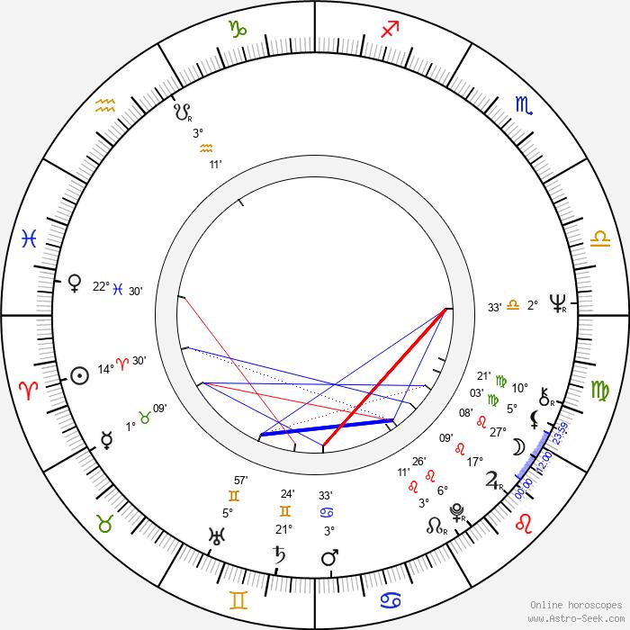 Milutin Micovic - Birth horoscope chart