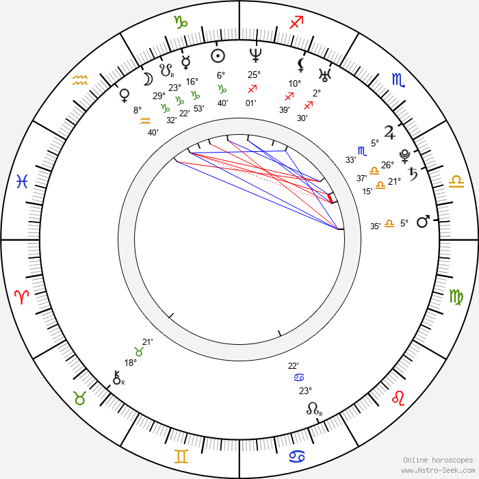 Milutin Milosevic - Birth horoscope chart