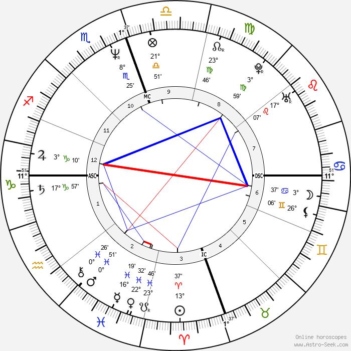 Mimi Esther Therese Bergerac - Birth horoscope chart