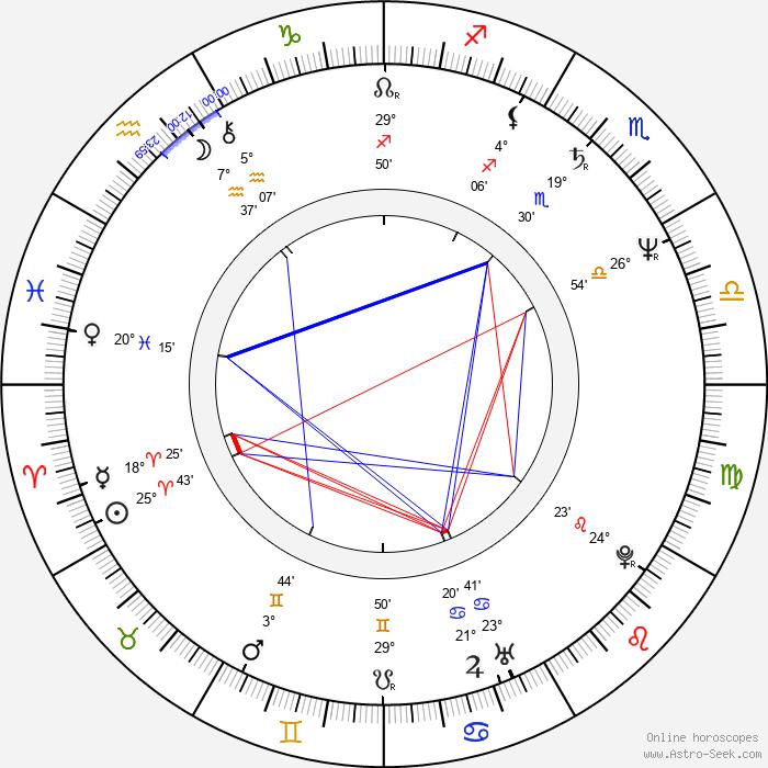 Mimmo Sepe - Birth horoscope chart