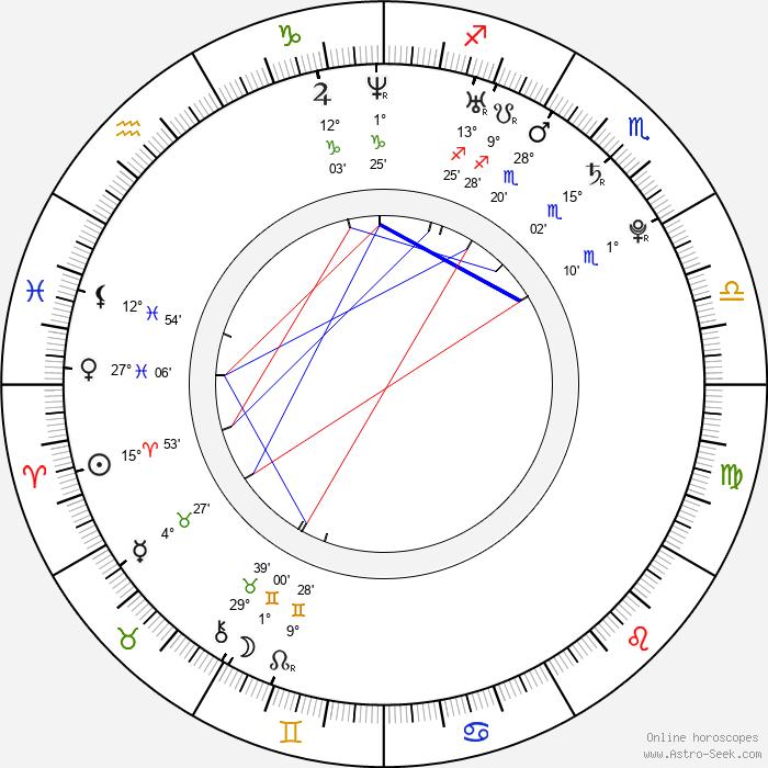 Min-a Shin - Birth horoscope chart