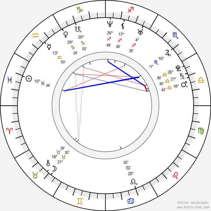Min-hee Kim - Birth horoscope chart