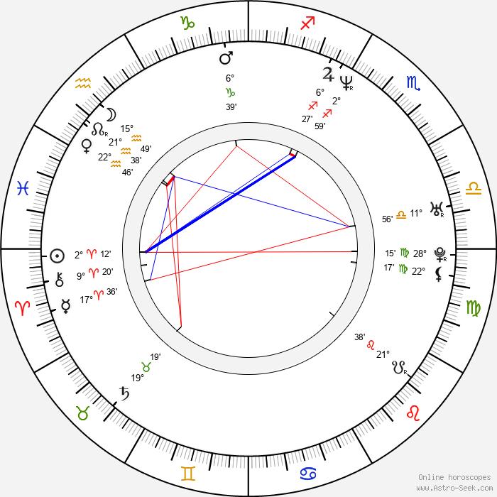 Min-jong Kim - Birth horoscope chart