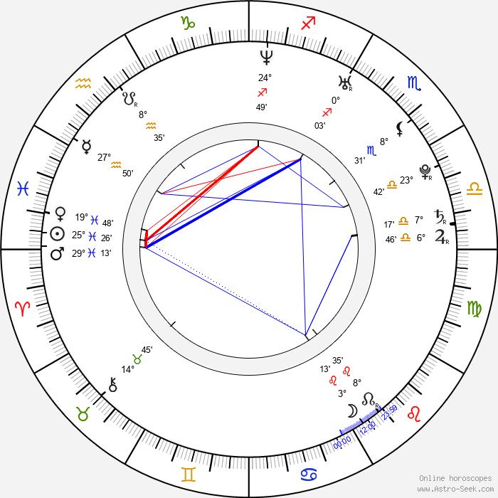 Min-seo Chae - Birth horoscope chart