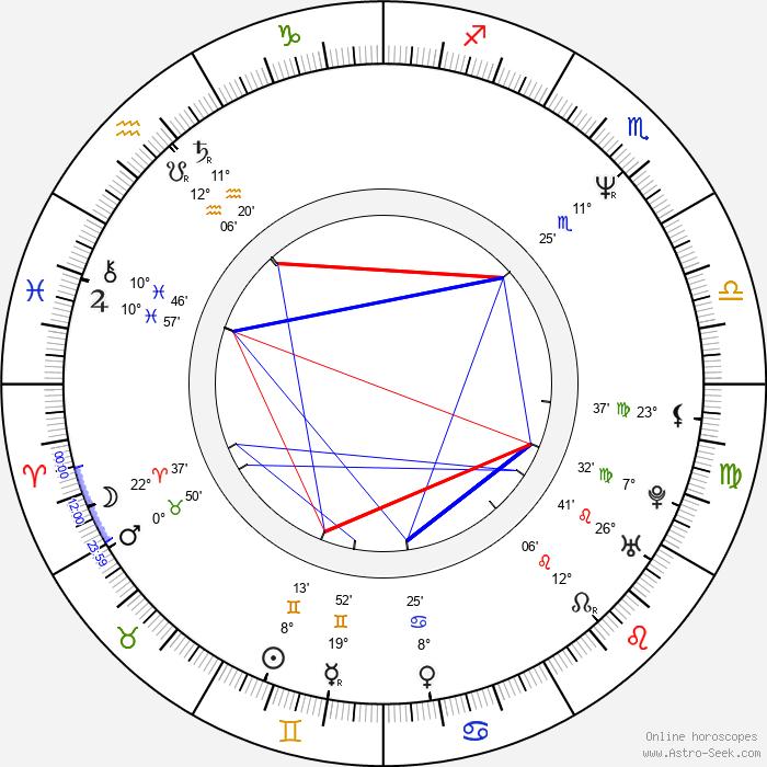 Min-sik Choi - Birth horoscope chart