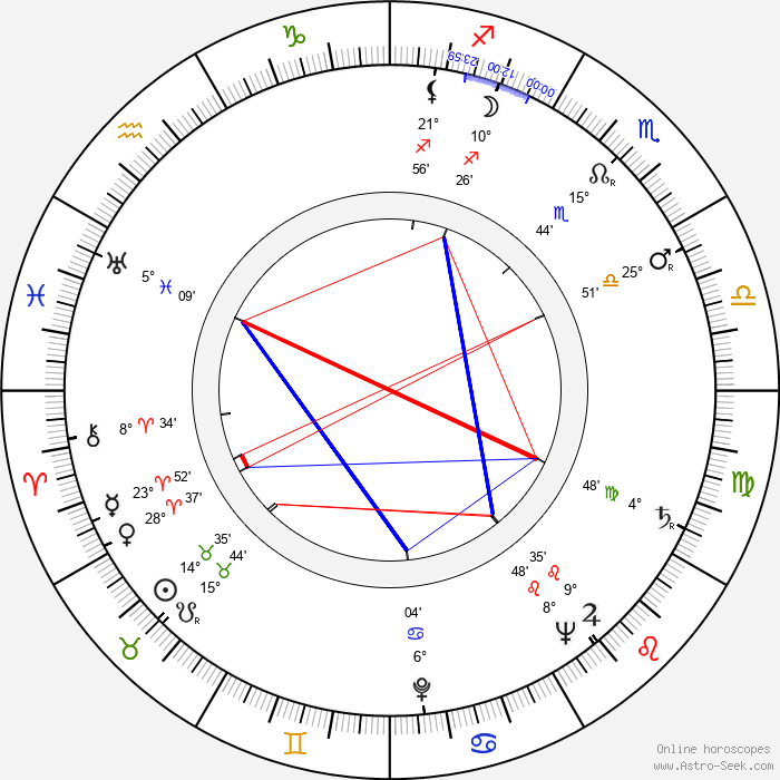 Mina Bern - Birth horoscope chart