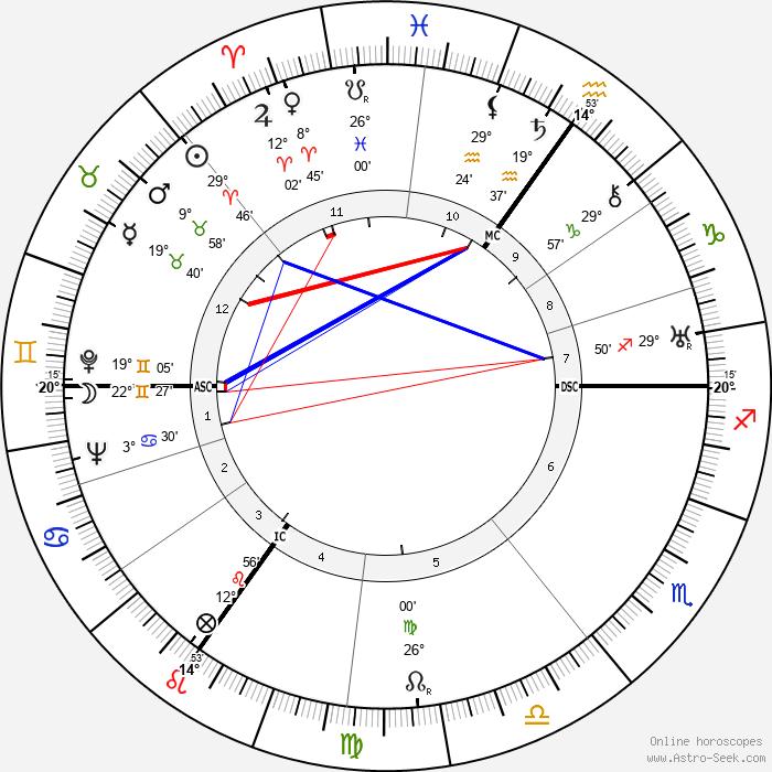 Mina Bolotine - Birth horoscope chart