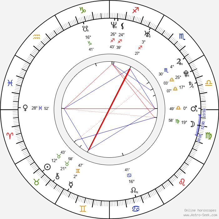 Mina Orfanou - Birth horoscope chart