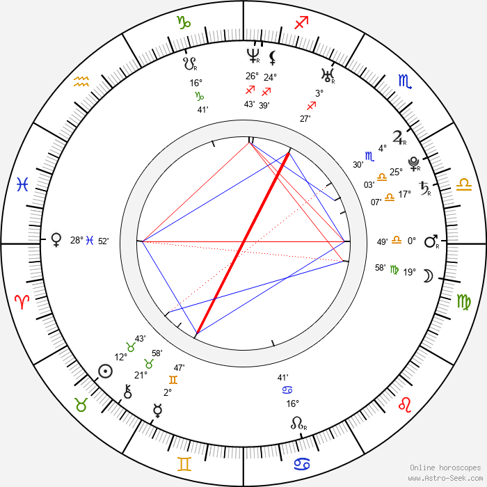 Mina Orfanou - Birth horoscope chart