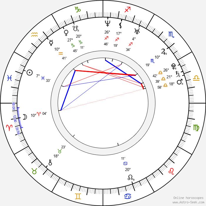 Ming Dow - Birth horoscope chart