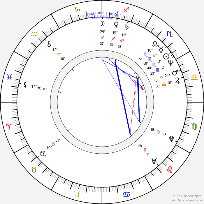 Ming-liang Tsai - Birth horoscope chart