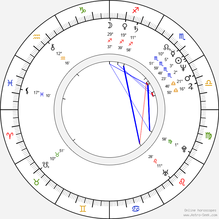 Ming-liang Tsai - Birth horoscope chart