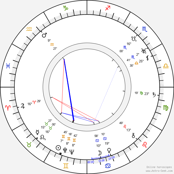 Minna Gombell - Birth horoscope chart