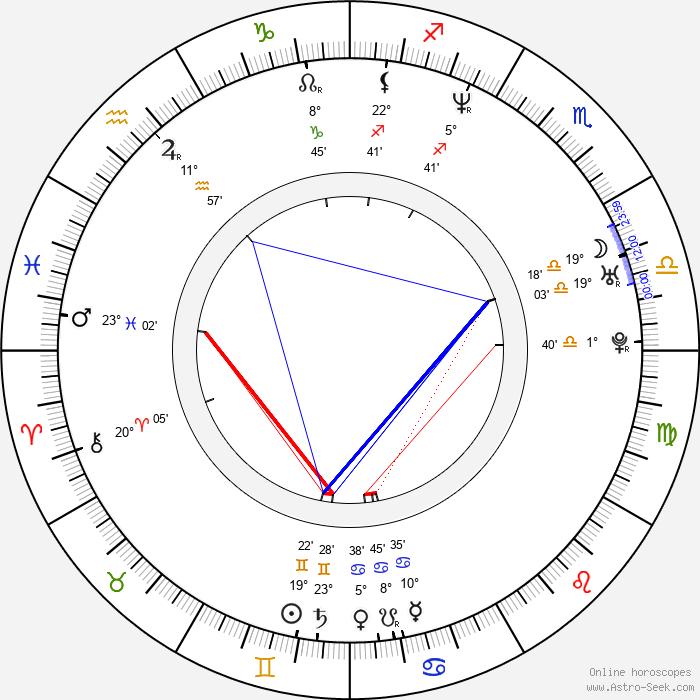 Minna Haapkylä - Birth horoscope chart