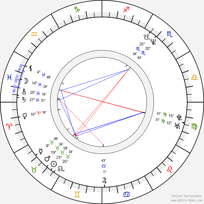 Minna Sirnö - Birth horoscope chart
